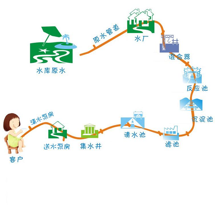 幼儿园接水步骤图